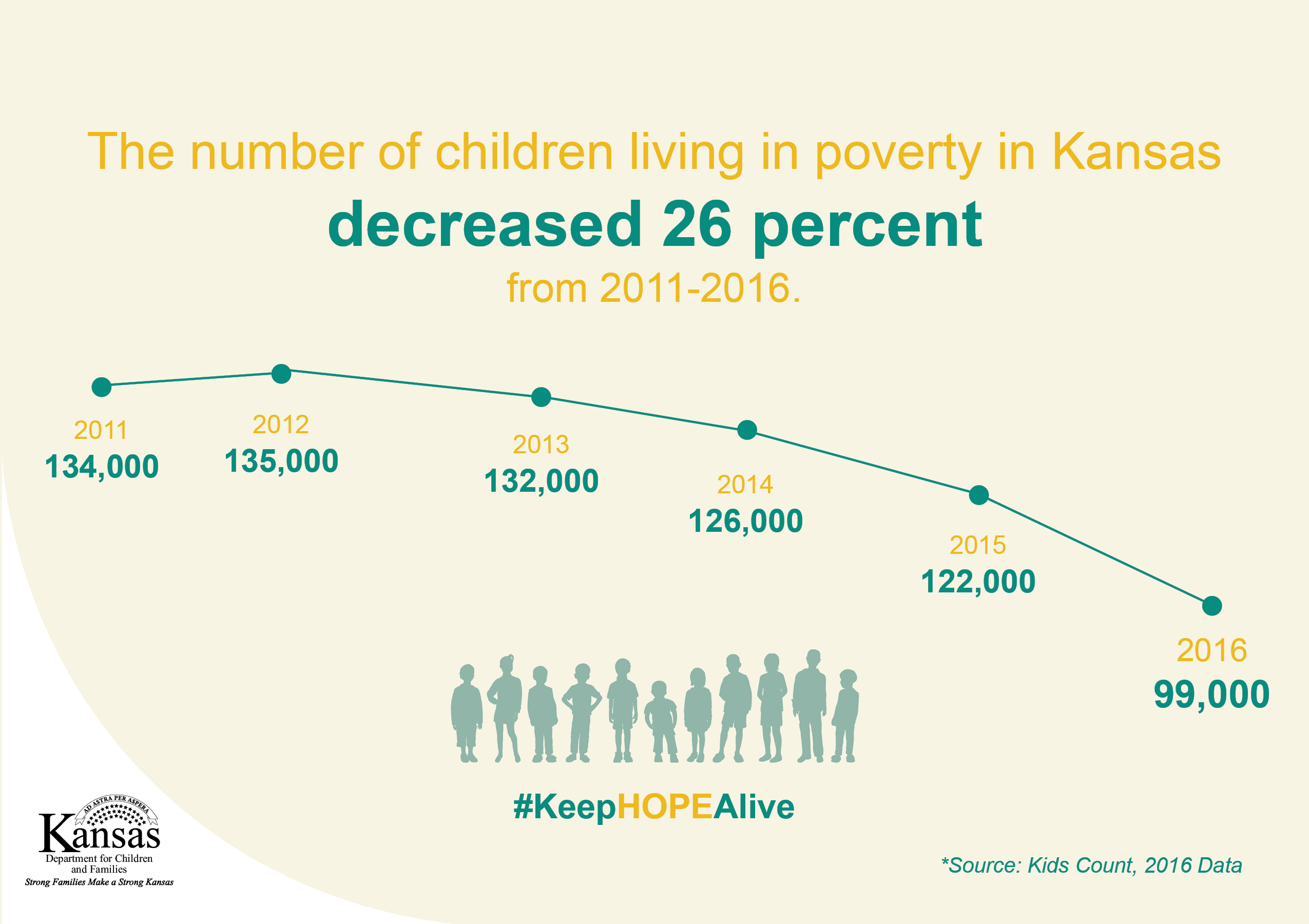 Child Poverty in Kansas Drops Significantly